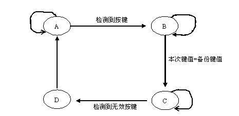 EDA用状态机实现ADC0809的采样电路设计